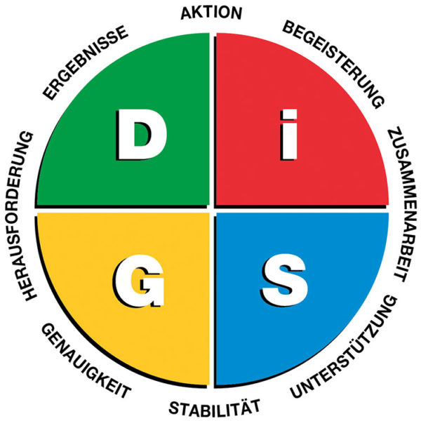Everything DiSG Workplace-Diagramm_02
